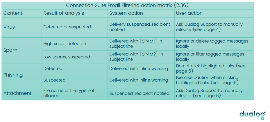 Outlook - Create filter to move spam to junk folder – Dualog Support